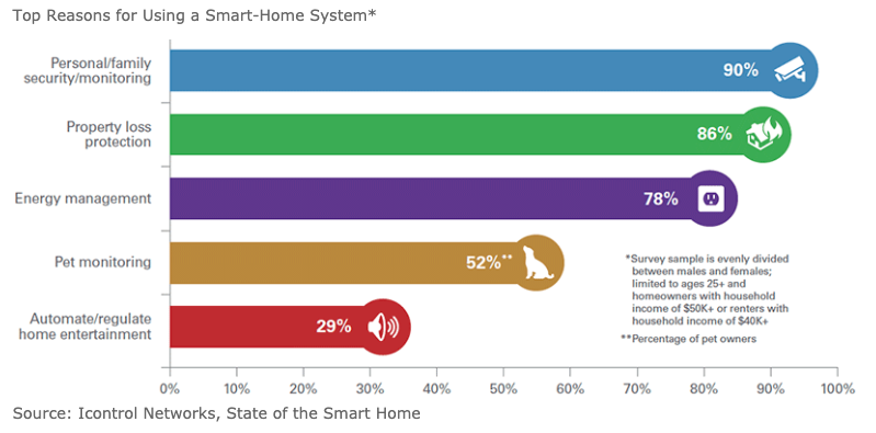 How Smart Home Technology is Influencing Home Insurance