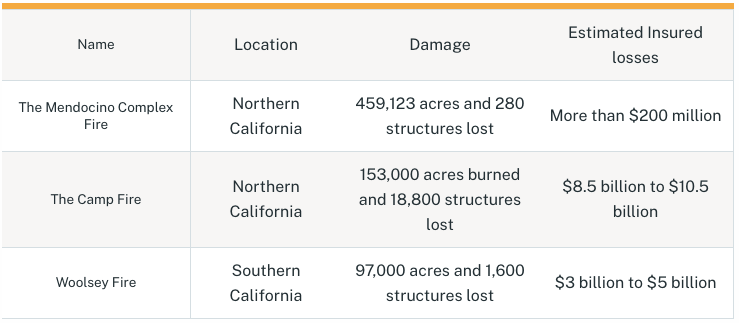 wildfire examples