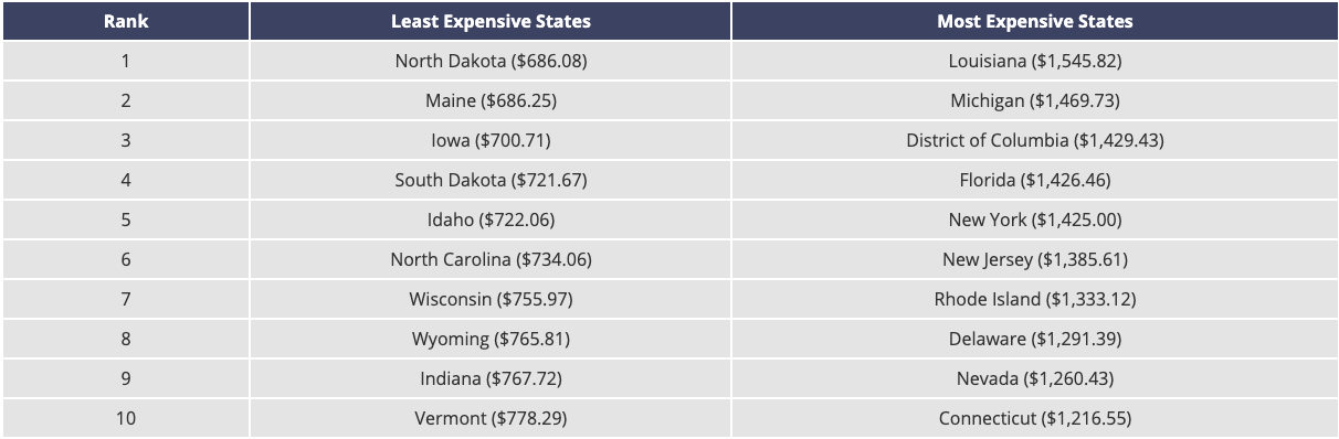 Least and Most expensive states for insurance